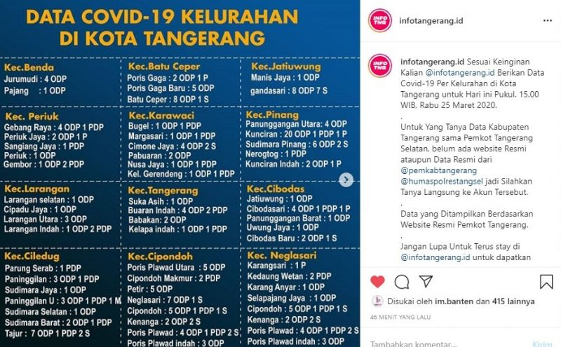 , ini Daftar Kelurahan Yang terpapar Virus Corona di Kota Tangerang, INFO TANGERANG, INFO TANGERANG